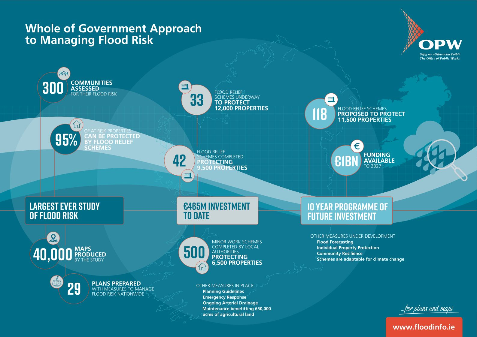 Whole of Government Approach to Managing Flood Risk